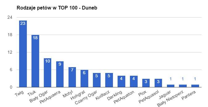 top 100 duneb