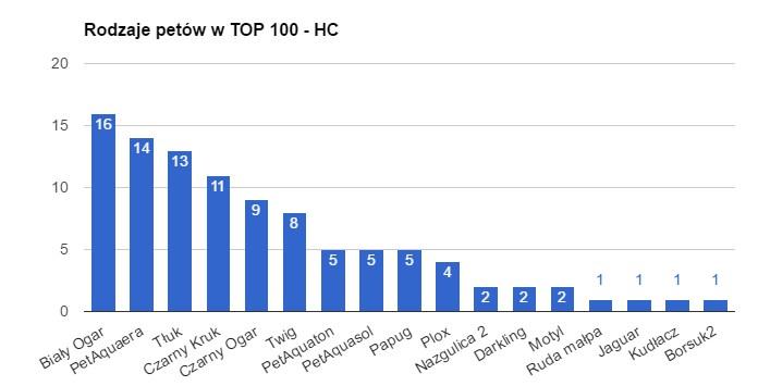 top 100 hc